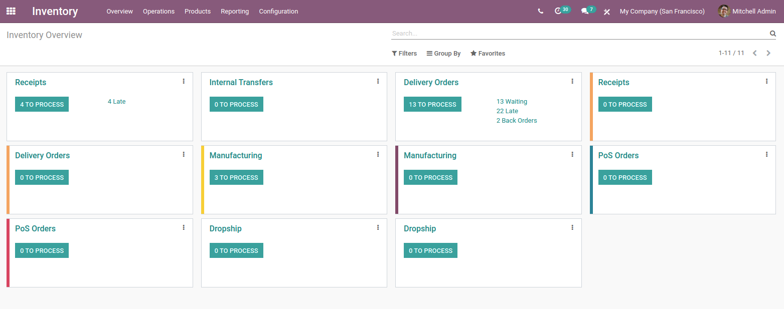 Odoo - Inventory Dashboard